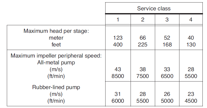 Suggested maximum operating values for acceptable wear